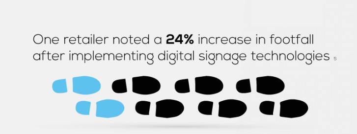 Digital signage increase in footfall