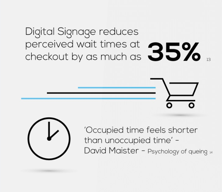 Digital signage perceived wait times