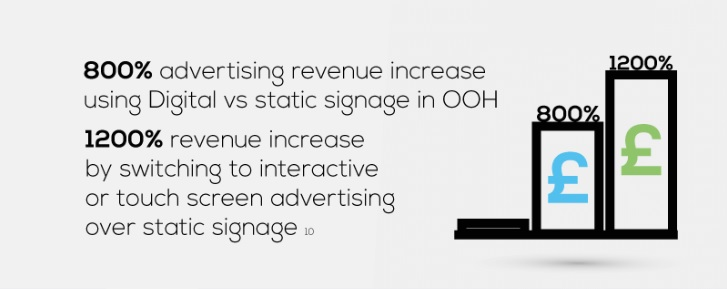 Digital signage revenue increase comparison