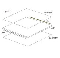 LED light panels layers