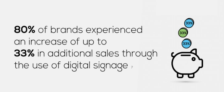 Digital signage additional sales increase