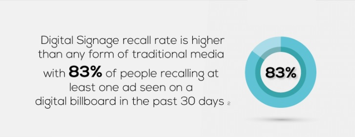 Digital signage recall rate
