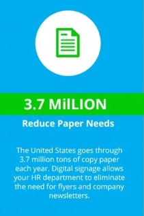 Digital signage reducing paper needs